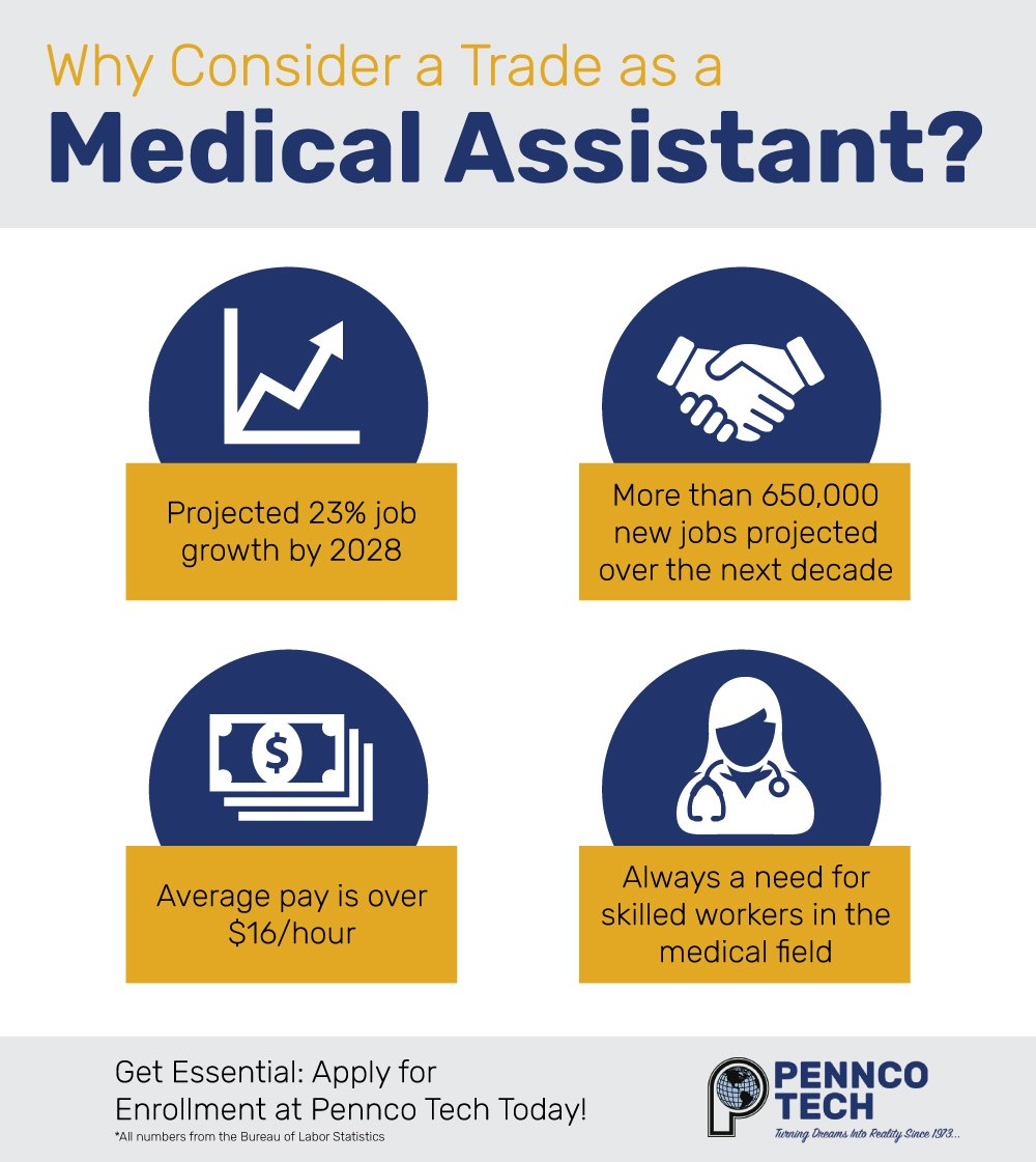 Infographic showing statistics on careers as a medical assistant.