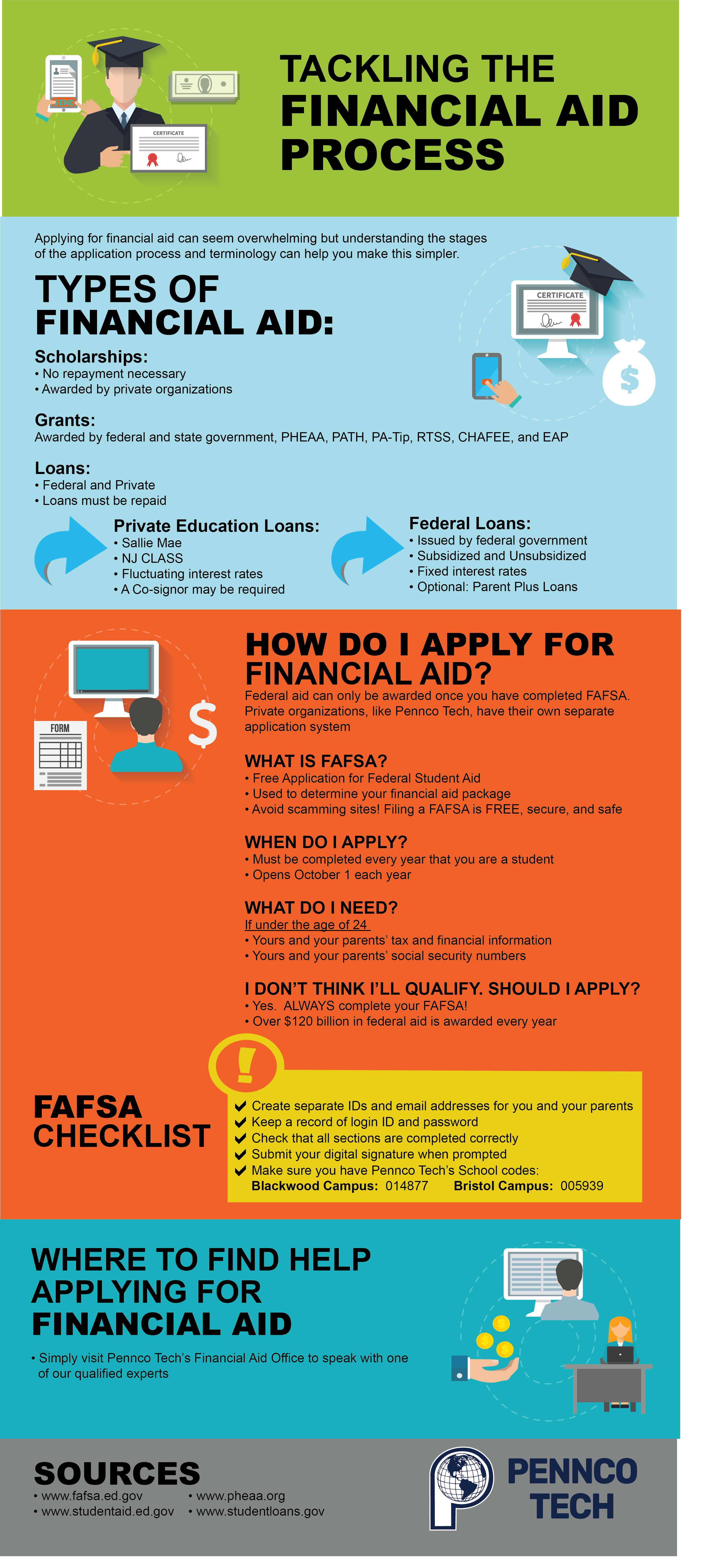 Guide to Applying For and Receiving Financial Aid